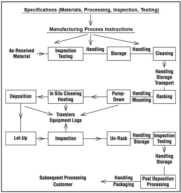 Process Flow Chart Management Plus Inc